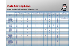 State Sexting Laws